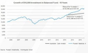 Top 5 investment lessons from the market - image Russell11-300x183 on https://www.deltafinancialgroup.com.au