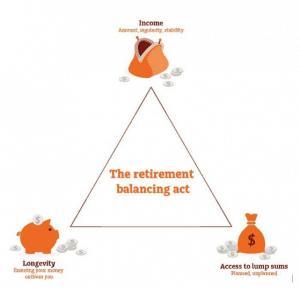 Retirement Planning Sydney