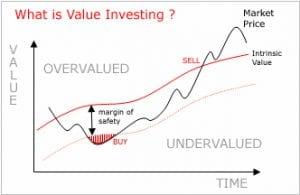 Value investing; superior methodology for buying stocks - image Valueinvesting1-300x195 on https://www.deltafinancialgroup.com.au
