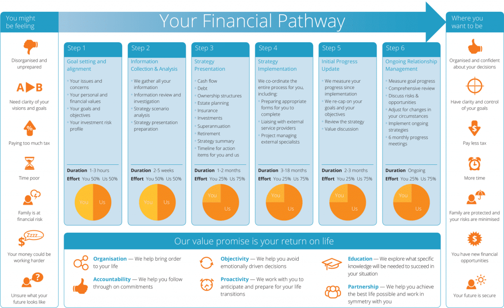 Advice - image Your-Financial-Pathway on https://www.deltafinancialgroup.com.au