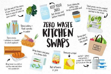 9 Ways To Minimize Plastic In Your Home - image 3rdparty-10august-zerowastekitchenswaps-2 on https://www.deltafinancialgroup.com.au