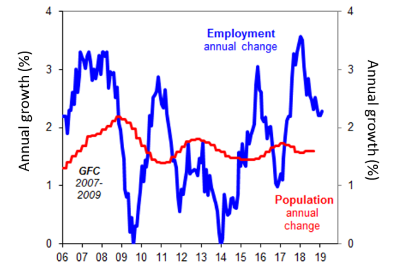 Chart of the week: Australia's labour market may be running out of positives - image MLC_Chart_of_the_Week_22_march on https://www.deltafinancialgroup.com.au