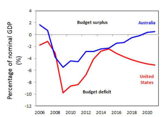 Chart of the week: Can Australia's Federal Budget afford to ease the squeeze on consumers? - image MLC_Chart_of_the_Week_03042019 on https://www.deltafinancialgroup.com.au
