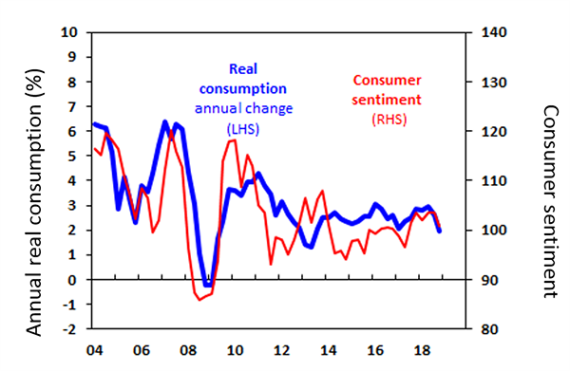 Chart of the week: Is Australia's consumer sentiment the canary in the coal mine? - image MLC_Chart_of_the_Week_12-april on https://www.deltafinancialgroup.com.au