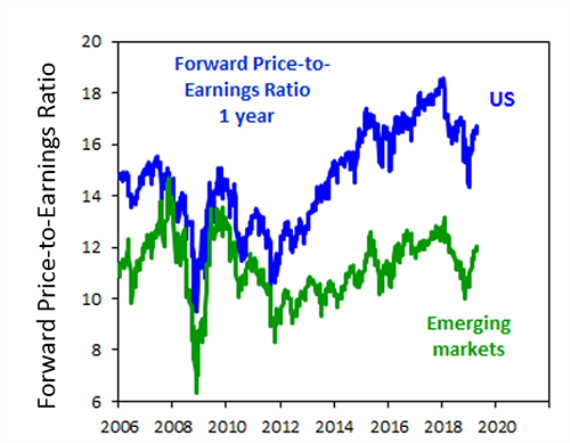 Chart of the week: Is the global share rally more hope than experience? - image MLC_Chart_of_the_Week_18-042019 on https://www.deltafinancialgroup.com.au