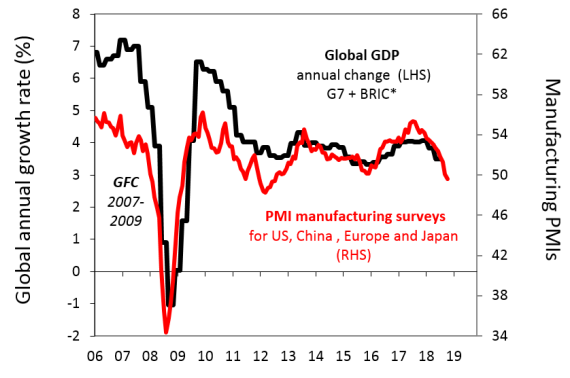 Chart of the week: Are bond investors too pessimistic on global growth prospects? - image MLC_Chart_of_the_Week_27032019 on https://www.deltafinancialgroup.com.au