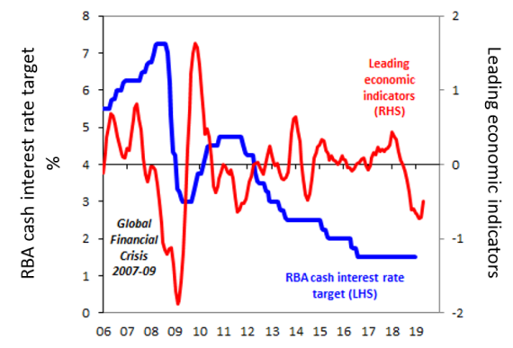 Chart of the week: Should the Reserve Bank cut interest rates to support Australia's economic growth? - image MLC_Chart_of_the_Week_08052019 on https://www.deltafinancialgroup.com.au