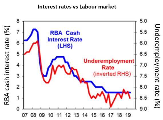 Chart of the week: Australia's puzzling labour market appears set for a solution? - image MLC_Chart_of_the_Week_17052019 on https://www.deltafinancialgroup.com.au
