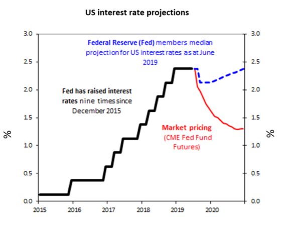 Chart of the week:  Is this a major turning point for US interest rates or just trimming the sails? - image chart-of-the-week-20062019 on https://www.deltafinancialgroup.com.au