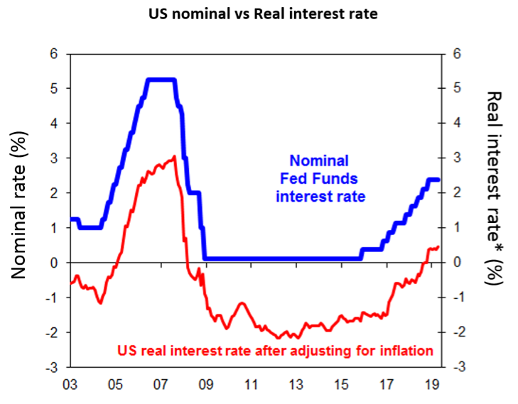 Chart of the week:  President Trump be 'fed up' with the Fed? - image mlc-chart-of-the-week-140619 on https://www.deltafinancialgroup.com.au