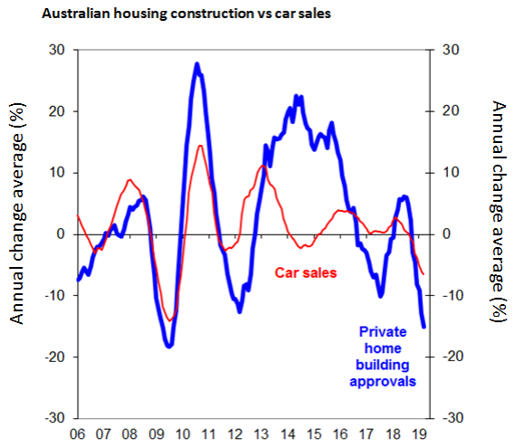 Chart of the week: A trifecta of troubles has warranted the RBA cutting interest rates - image mlc-8july-july-chart-of-the-week on https://www.deltafinancialgroup.com.au
