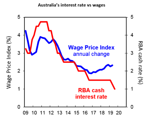 Chart of the week: Is this a 'gradual turning point' for Australian wages? - image mlc-chart-of-the-week-14082019 on https://www.deltafinancialgroup.com.au