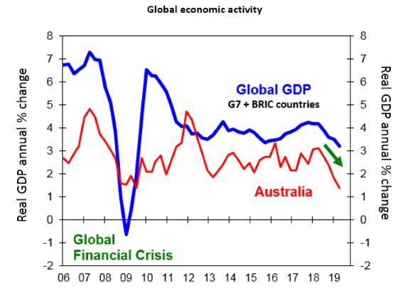 Chart of the week: Australia's economy is still in the slow lane - image MLC_Chart_of_the_Week_04092019 on https://www.deltafinancialgroup.com.au