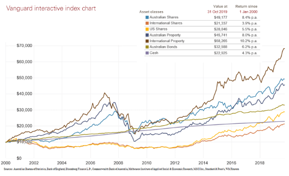 A 20-year investment growth story - image chart-tony-indexchart-1 on https://www.deltafinancialgroup.com.au