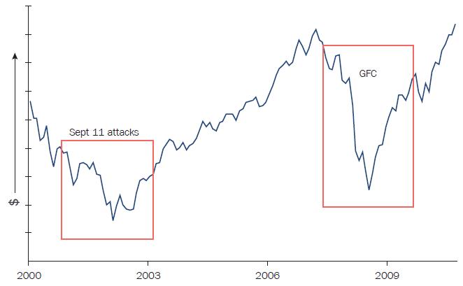 Navigating Coronavirus market volatility - image 3 on https://www.deltafinancialgroup.com.au