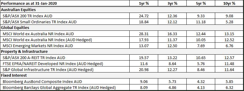 Navigating Coronavirus market volatility - image 4 on https://www.deltafinancialgroup.com.au