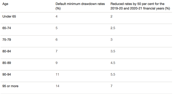 Government superannuation changes announced 22 March - image MLC_corona_super_table570 on https://www.deltafinancialgroup.com.au