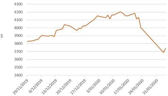 Investment market impacts of coronavirus - image mlc-chart-1 on https://www.deltafinancialgroup.com.au