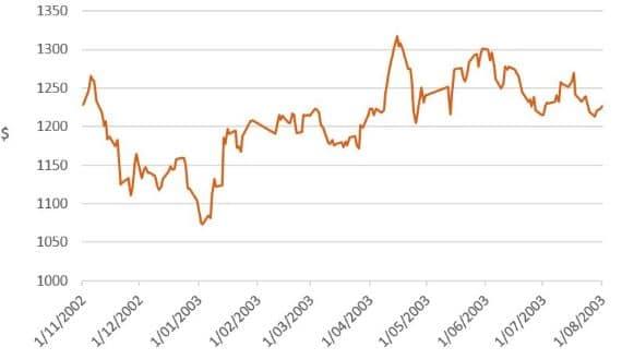 Investment market impacts of coronavirus - image mlc-chart-2 on https://www.deltafinancialgroup.com.au