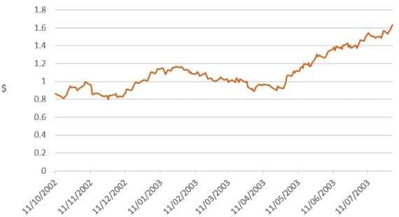 Investment market impacts of coronavirus - image mlc-chart-3 on https://www.deltafinancialgroup.com.au
