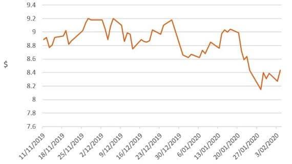 Investment market impacts of coronavirus - image mlc-chart-4 on https://www.deltafinancialgroup.com.au