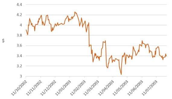 Investment market impacts of coronavirus - image mlc-chart-5 on https://www.deltafinancialgroup.com.au