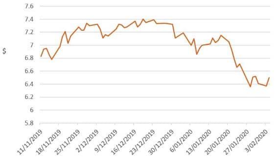 Investment market impacts of coronavirus - image mlc-chart-6 on https://www.deltafinancialgroup.com.au