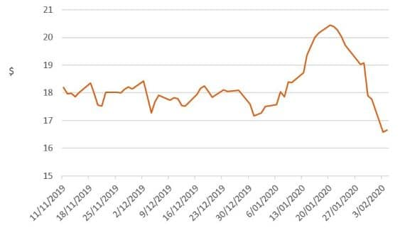 Investment market impacts of coronavirus - image mlc-chart-7 on https://www.deltafinancialgroup.com.au
