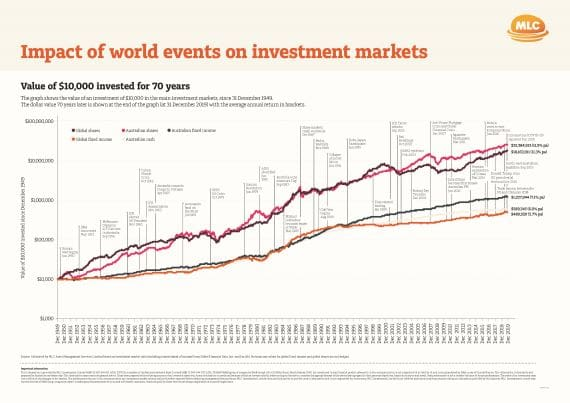 Managing your super in a market downturn - image mlc-graph-70-years on https://www.deltafinancialgroup.com.au
