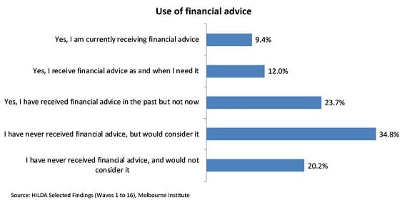 Why improving financial literacy could open the door to advice - image chart1-coredata on https://www.deltafinancialgroup.com.au