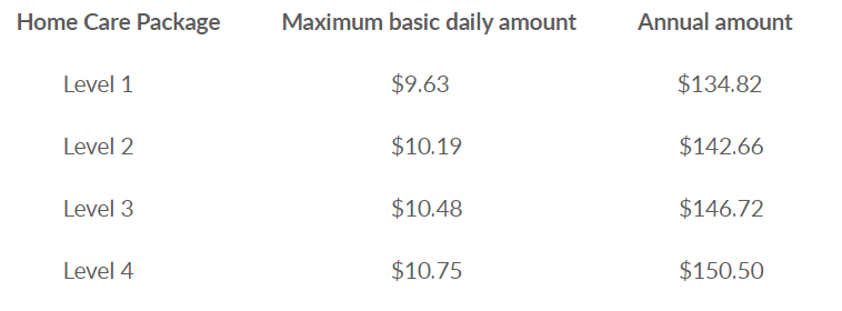 How much can home care cost - image agedcare2 on https://www.deltafinancialgroup.com.au