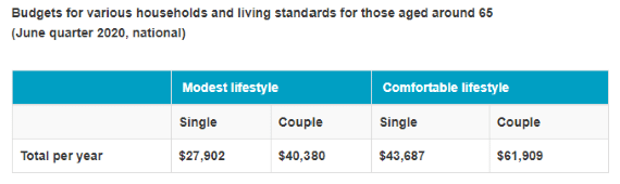 How much do you need to retire - image how-much-to-retire-chart-1 on https://www.deltafinancialgroup.com.au
