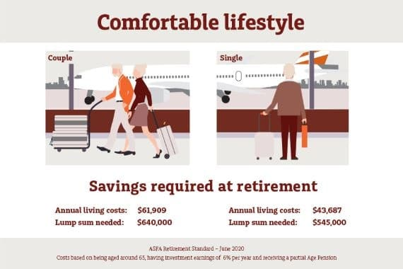 Retirement: where to start - image mlc-infographic-asfa-retirement-standard-comfortable-1 on https://www.deltafinancialgroup.com.au