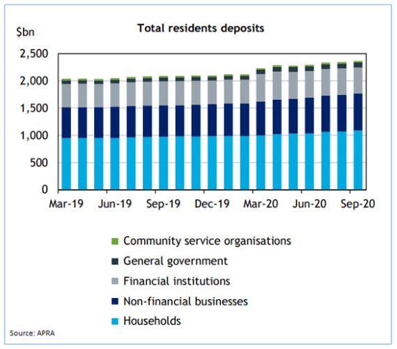 <div>Low interest: Australia's $1 trillion cash pool</div> - image graph-1mill on https://www.deltafinancialgroup.com.au